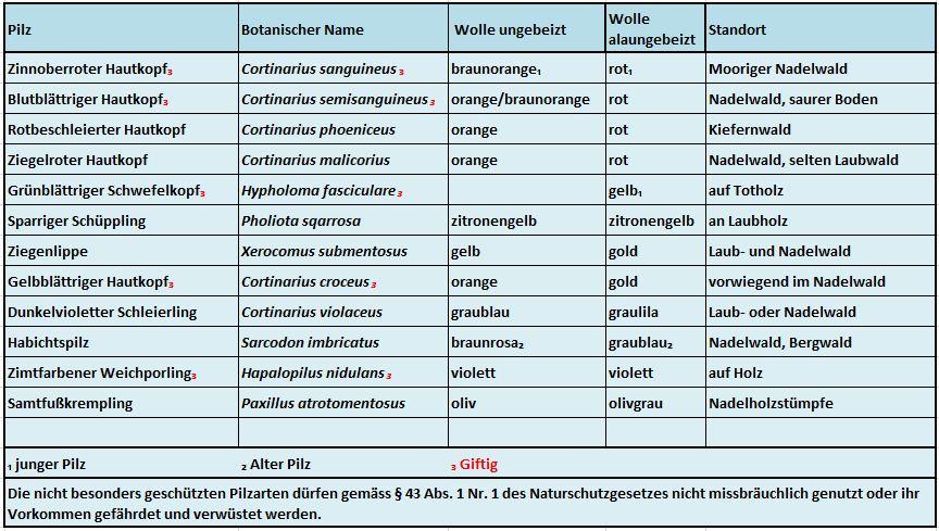 Tabelle Wolle mit Pilzen färben