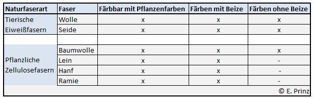 Tabelle Pflanzenfarben auf Naturfasern